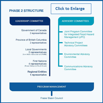 lmfms_phase_2_structure_340px.png